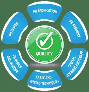 piek quality circle 2021